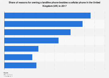 Share of reasons for owning a landline phone in the UK 2017