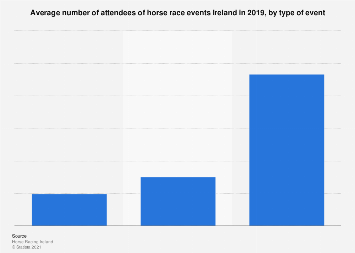 Ireland: Average attendance at horse race events in 2016, by type of event