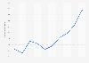 Number of university libraries in Japan 2008-2017