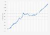 Produit intérieur brut de la Suisse par habitant 2014-2024