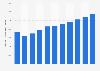 Produit intérieur brut du Monténégro par habitant 2014-2024
