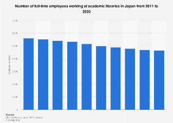 University libraries full-time staff numbers in Japan 2007-2016
