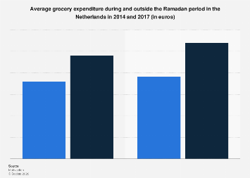 Grocery expenditure during and outside Ramadan in the Netherlands 2014-2017