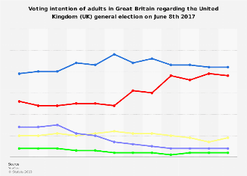 Voting intention of GB adults for the UK 2017 general election