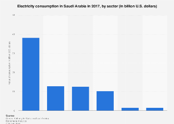 Electricity consumption in Saudi Arabia 2017, by sector