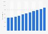 Produit intérieur brut de l'Estonie par habitant 2010-2021