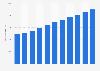Produit intérieur brut de la Lituanie par habitant 2014-2024