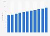 Produit intérieur brut du Portugal par habitant 2010-2021