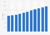 Produit intérieur brut de la Slovénie par habitant 2010-2021
