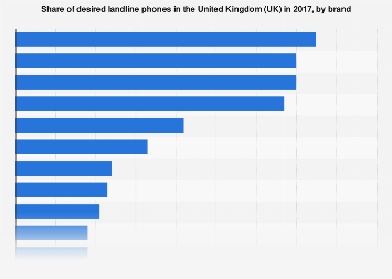 Share of desired landline phones in the UK in 2017, by brand