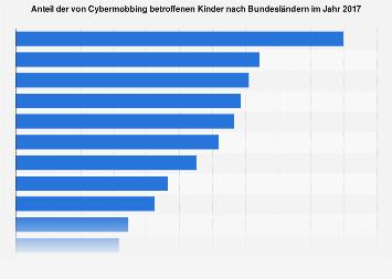 Anteil der von Cybermobbing betroffenen Kinder nach Bundesländern in Deutschland 2017