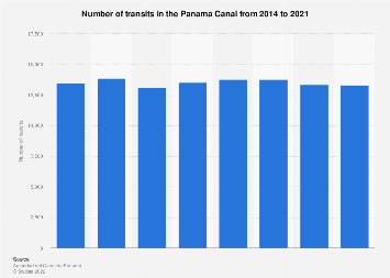 Transits in the Panama Canal in 2014-2016