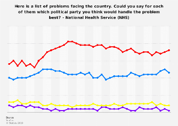 Perception of best political party for improving NHS in GB 2017