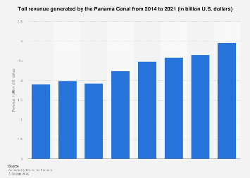 Tolls collected in the Panama Canal in 2014-2018