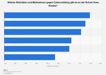 Umfrage zu Maßnahmen gegen Cybermobbing an Schulen in Deutschland 2017