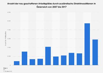 Arbeitsplätze durch ausländische Direktinvestitionen in Österreich bis 2017