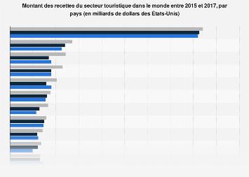 Sélection de vingt pays ayant les plus grands revenus touristiques mondiaux 2015-2016