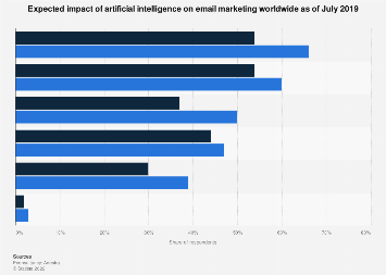 Impact of artificial intelligence on email marketing in the United Kingdom (UK) 2018