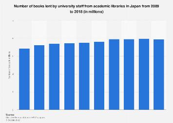 University libraries staff lending volume in Japan 2007-2016