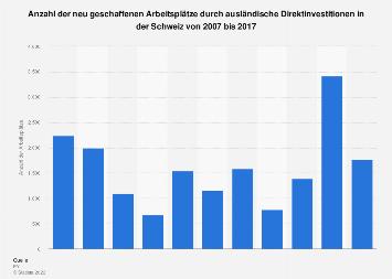 Arbeitsplätze durch ausländische Direktinvestitionen in der Schweiz bis 2017