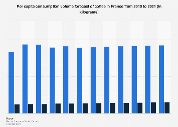 Per capita consumption volume forecast of coffee in France 2010-2021
