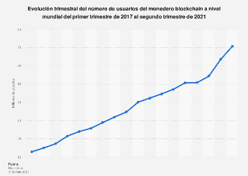 Wallet blockchain: usuarios semestrales en el mundo 2012-2017