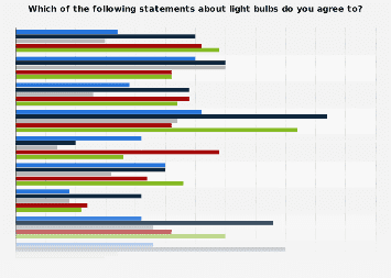 U.S. consumer's agreement with light bulb statements by type 2017