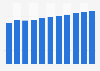 Produit intérieur brut des Bahamas par habitant 2014-2024