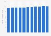 Produit intérieur brut du Bélize par habitant 2010-2021