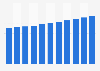 Produit intérieur brut du Salvador par habitant 2010-2021