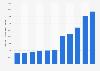 Produit intérieur brut de la Guyane par habitant 2010-2021
