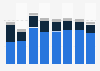 Expenditure of Caritas Italiana organization 2012-2018, by type