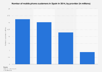 Number of mobile phone customers in Spain 2014, by provider