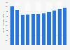 Produit intérieur brut de Trinité-et-Tobago par habitant 2014-2024