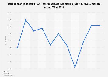 Taux de change moyen annuel EUR-GBP 2008-2018