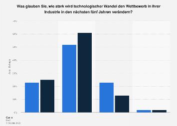 Umfrage unter CEOs von Gesundheitsunternehmen zum technologischen Wandel 2017