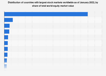 Global Stock Markets By Country 2020 Statista