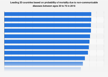 Countries with highest probable mortality due to non-communicable diseases 2015
