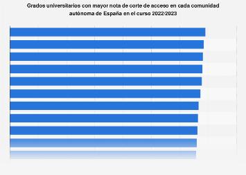 Carreras universitarias con la nota de corte más alta por CC. AA. España 16/17