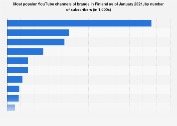 Most popular brands on YouTube in Finland 2017, by number of subscribers