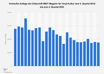 Auflage der Zeitschrift MINT Magazin für Vinyl-Kultur bis zum 2. Quartal 2019