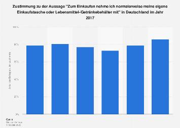 Umfrage zur Nutzung eigener Einkaufstaschen in Deutschland 2017
