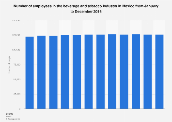 Employment in the beverage and tobacco industry in Mexico 2016