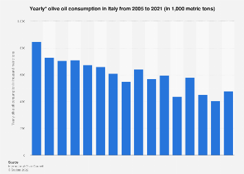 Italy: olive oil consumption from 2005 to 2018