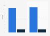 Utilisation d'Internet pour l'achat d'équipements de vue en France 2015-2016