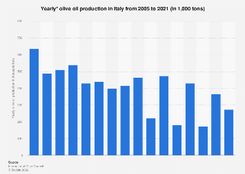Italy: olive oil production 2005-2018