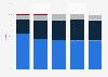 Market share of mobile operators in Kosovo Q3 2012-Q3 2016