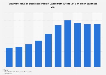 Breakfast cereals shipping value in Japan 2008-2017