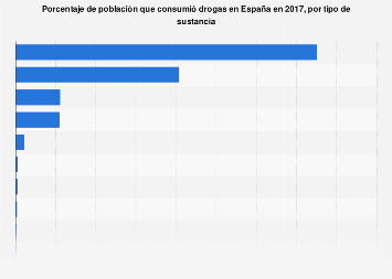 Prevalencia de consumo de drogas por tipo en España 2015-2016