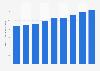 South Korea E-Mart's sales revenue worldwide 2014-2018
